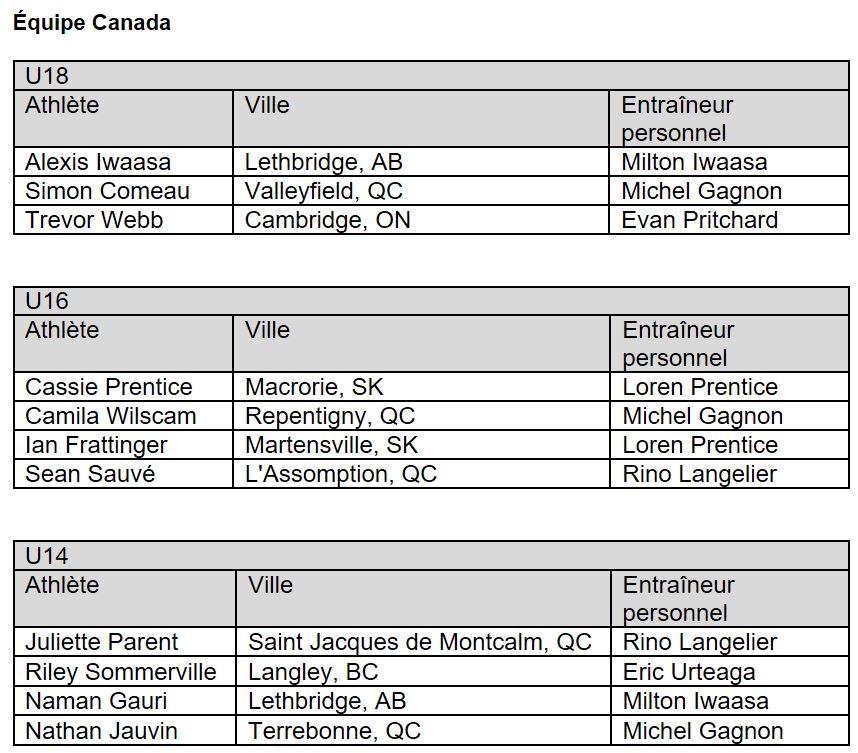 Team Canada Racquetball 2017