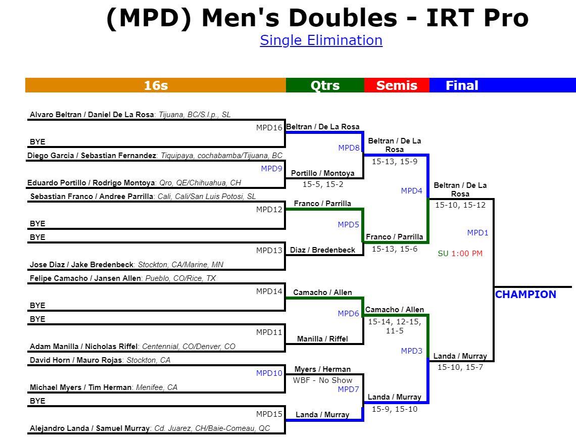 2019 IRT California Open Doubles Draw Racquetball