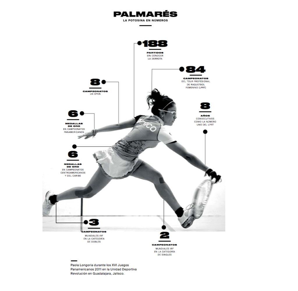 Paola Longoria Racquetball Stats