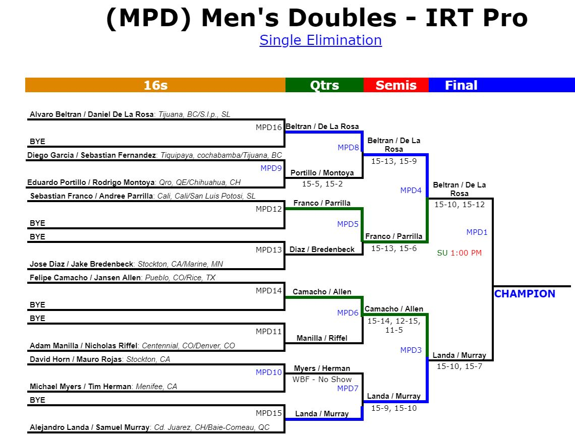 2019 IRT California Open Doubles Draw Racquetball